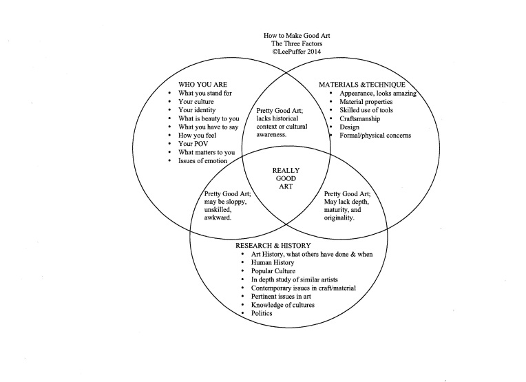 The Three Factors. How to Make Good Art. copyright Lee Puffer 2014